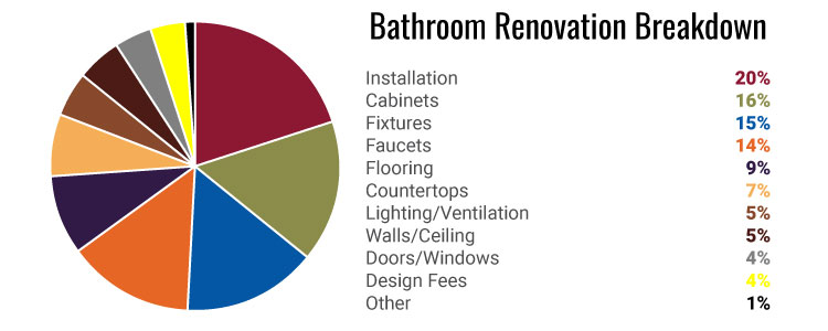 Bathroom Breakdown Graph