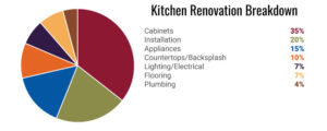 Kitchen Breakdown Graph