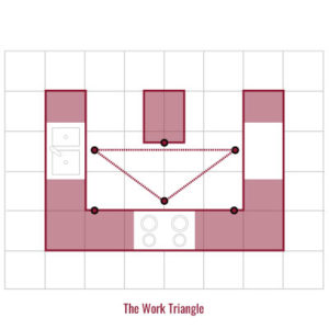 The Work Triangle