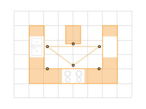 Kitchen Layouts U-Shaped